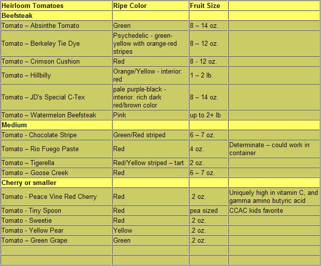 List of Tomatoes